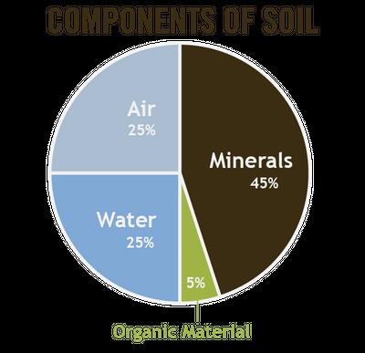 soil chart.png