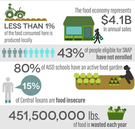 City of Austin Food Access Infographic