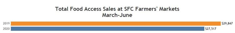 FA Sales Total