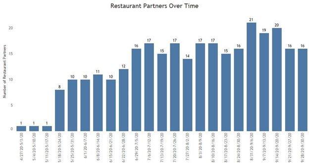 Restaurant Graph.jpg