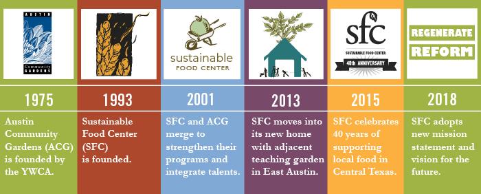 SFC History
