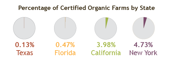 percent organic farms by state v2-01.png