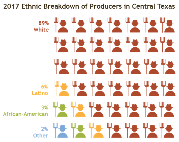 farmer ethnic breakdown-01.png