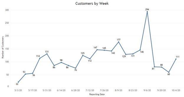 Customer Graph.jpg