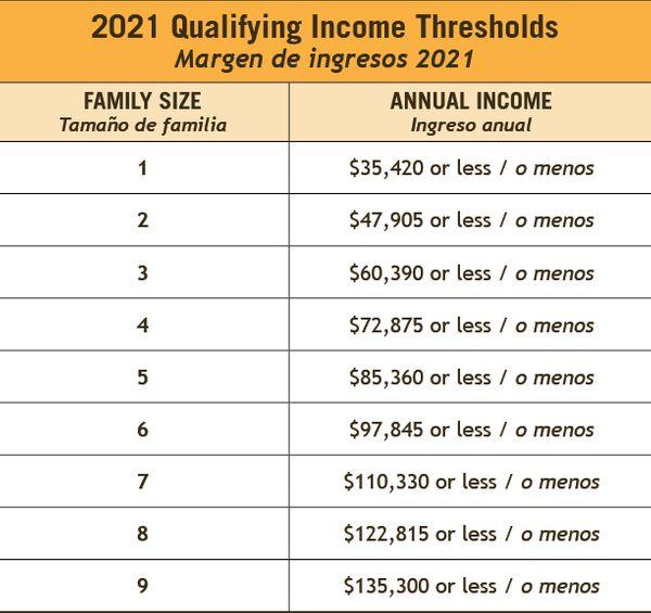 STH Income Chart.jpg