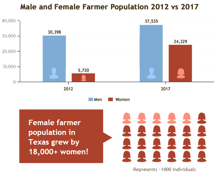 Male vs Female Farmer Population v3.png