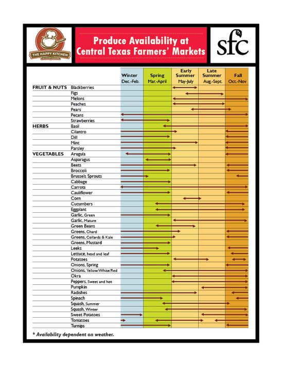 Produce Availability at Central Texas Farmers Markets.jpg