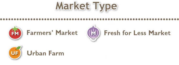 Market Type Legend