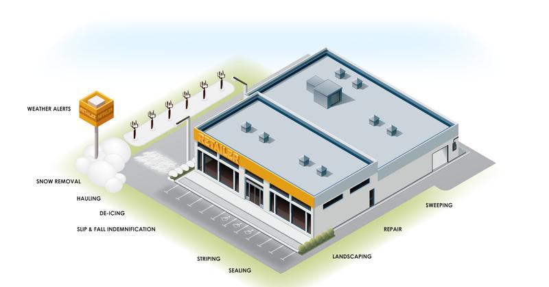 Commercial Exterior Maintenance Sms Assist