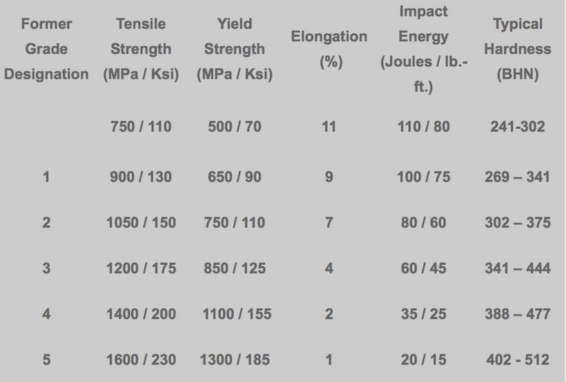 astm-a897-grades-of-adi.png