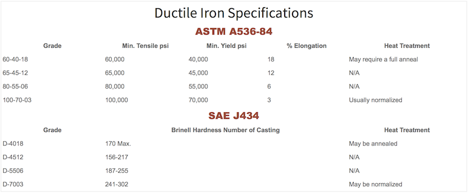 ductile-iron-specifications.png