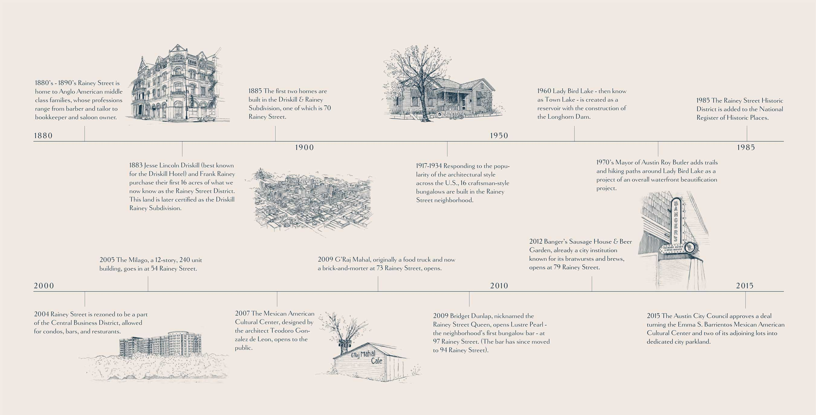 Rainey Street Austin History Timeline