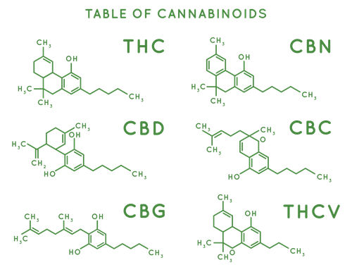 Cannabinoid Table.png