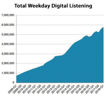 weekday-listening-chart-web.png