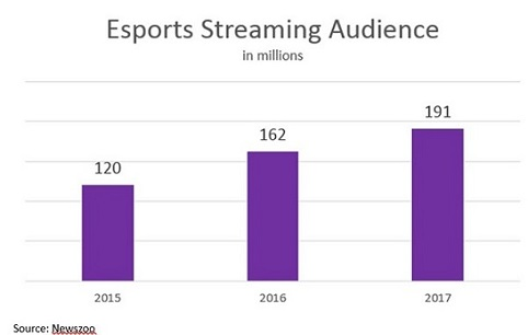 Esports #15 Streaming Audience.jpg