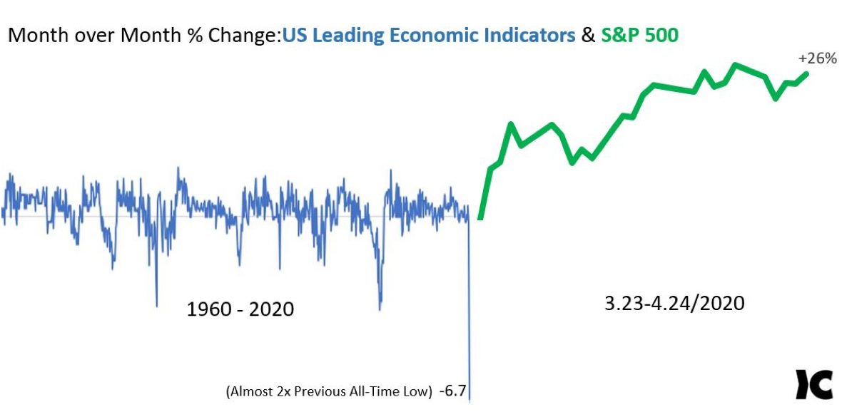 Month over month United States leading economic indicators by Krueger and Catalano in Houston, Texas.
