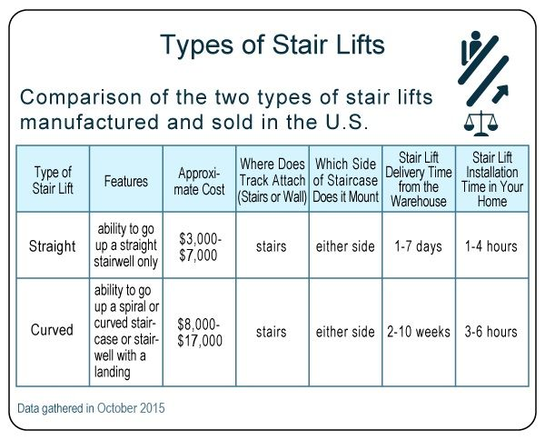 Stairlift Page Chart 1.jpg