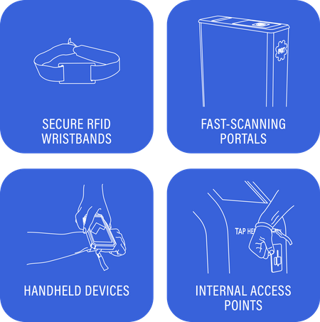 Secure RFID Wrsitbands, Fast-scanning Portals, Handheld Devices, and Internal Access Points Graphic