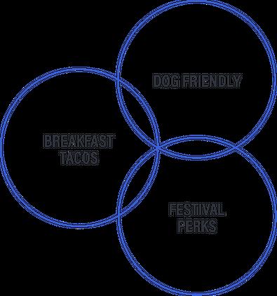 Breakfast Tacos, Dog Friendly, Festival Perks Circles