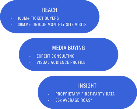 Reach, Media Buying and Insight Ovals
