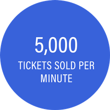 5000 Tickets Sold Per Minute Circle