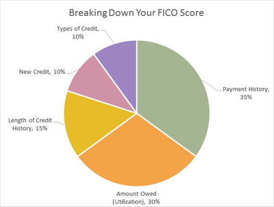 Breaking Down Your FICO Score