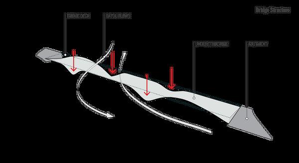 Bayoubridge site structure