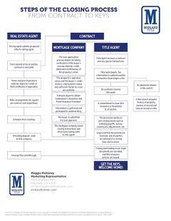 Midland Title Process