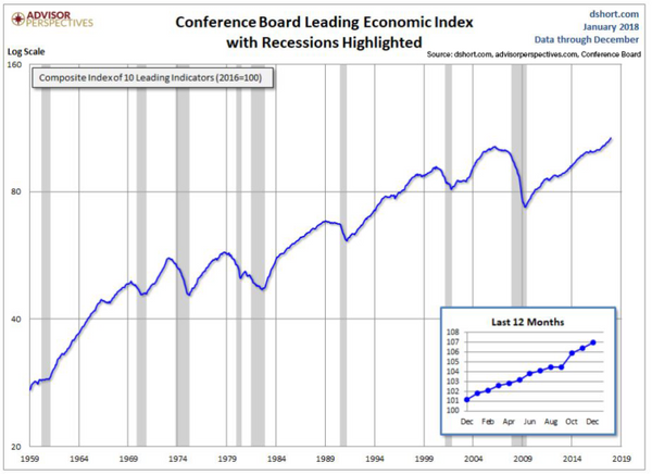 leading-economic-index-768x558.png