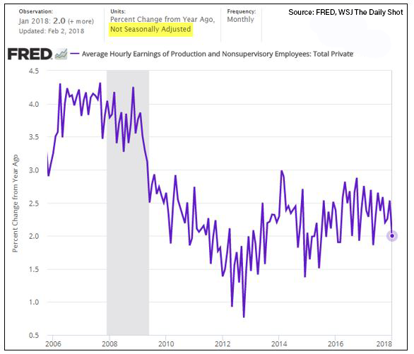 non-seasonally-adjusted-wage-growth.png