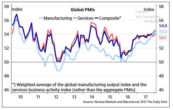 Rising-PMIs.png