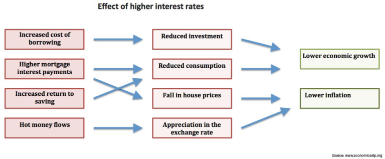 effect-of-higher-interest-rates-768x317.png