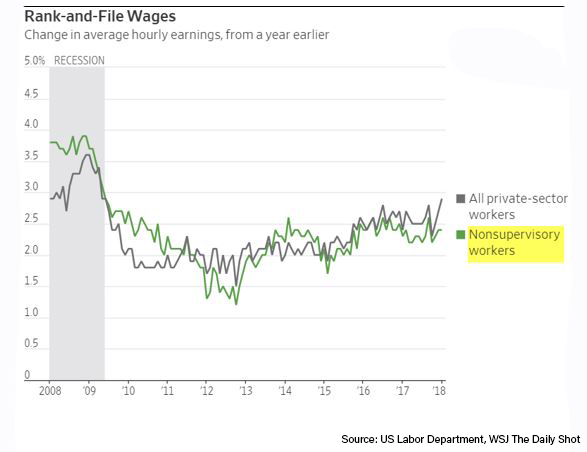 nonsupervisory-wage-growth.png