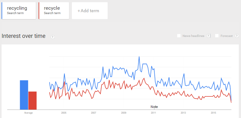 recycling trends.PNG