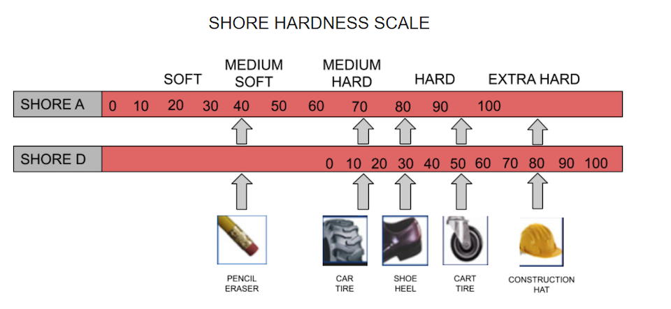 shore-hardness-scale.png