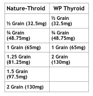 Nature-Throid & WP Thyroid.png