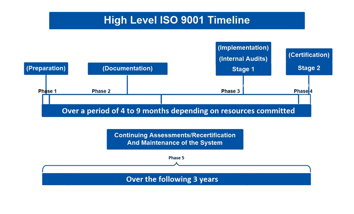 High Level ISO Timeline.jpg