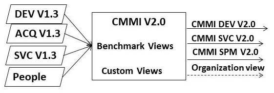 CMMI-V2.0 genesis.jpg