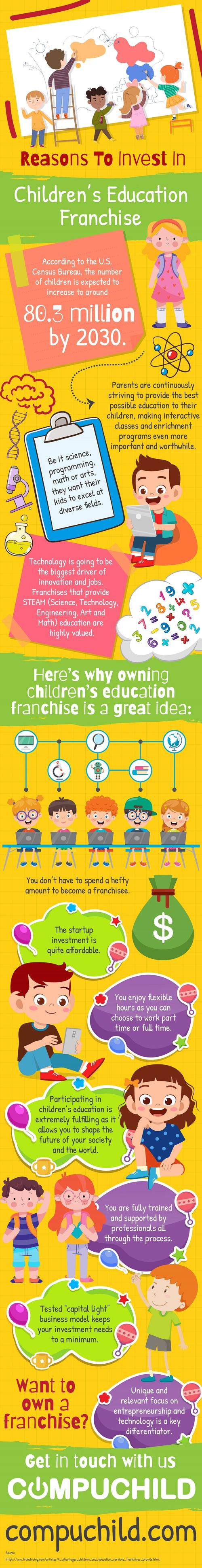 Reasons to invest in children's education franchise.jpg