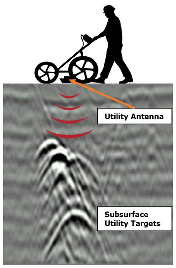 Subsurface Utility Targets