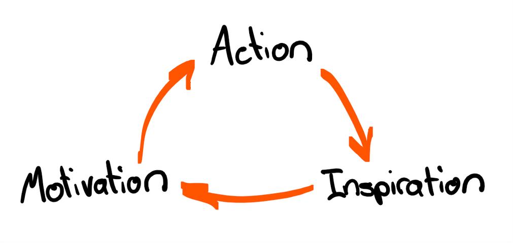 action motivation.png