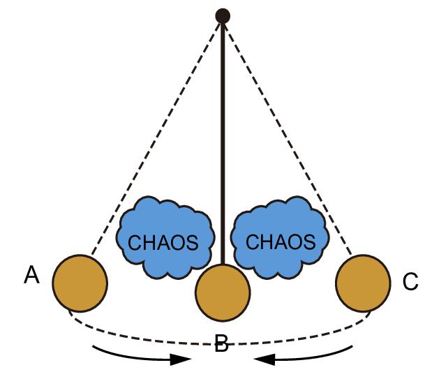 Sorokins-Pendulum-Theory-demonstrating-the-dynamics-of-sociocultural-change-two-major.png