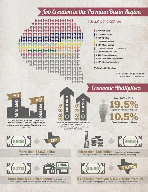 PermianBasin-EconomicImpact-infographic-06.24.14 copy 2.jpg