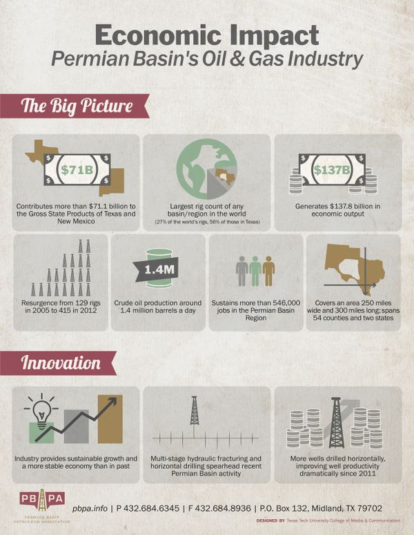 PermianBasin-EconomicImpact-infographic-06.24.14 copy.jpg