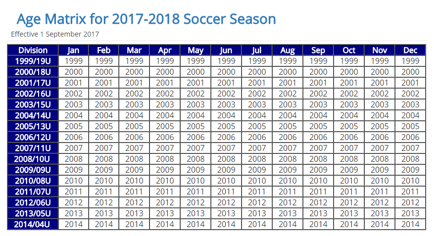 Age Matrix for 2017-2018 Soccer Season