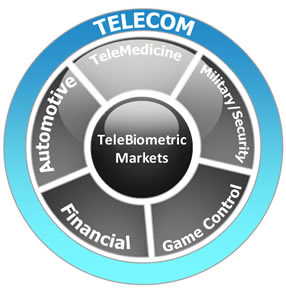 Telebiometric-Markets.jpg