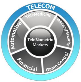 Telebiometric-Markets.jpg