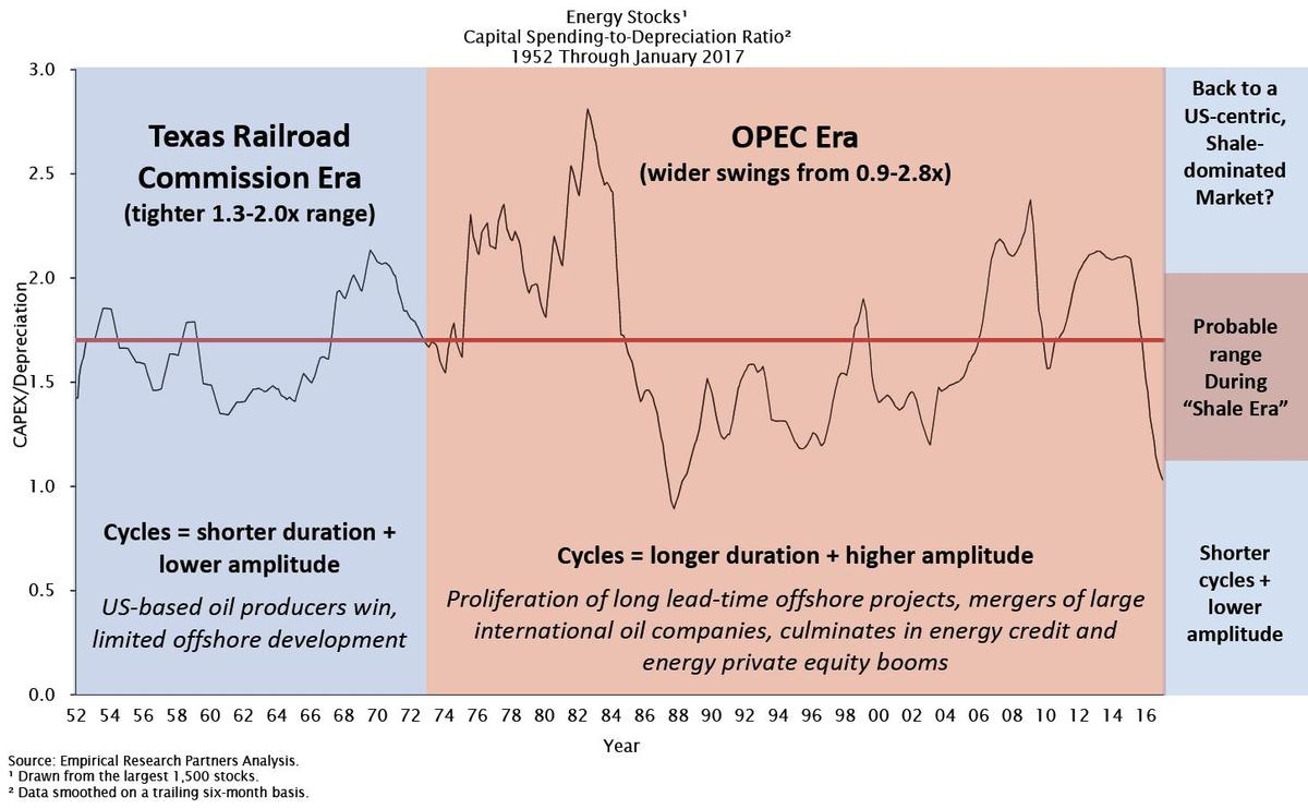 TX vs. OPEC Era.JPG