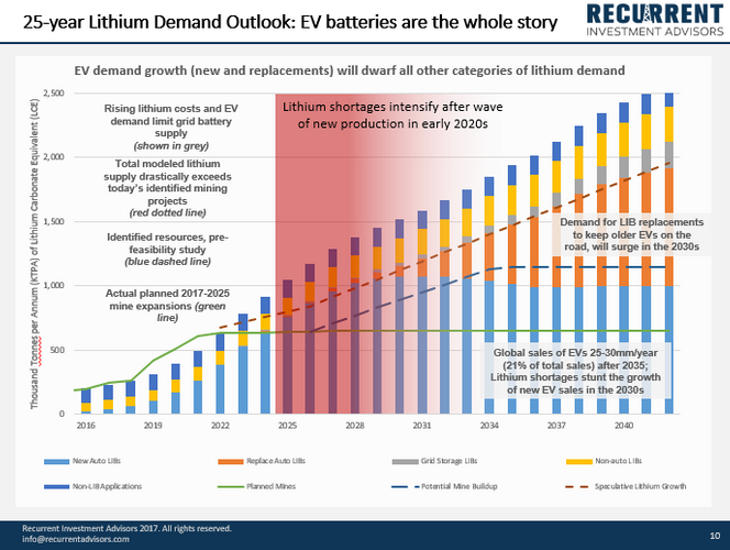 Lithium Demand.PNG