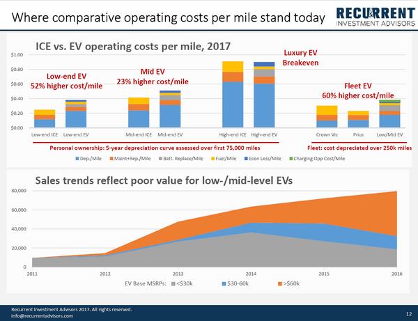 EV Cost Comparison.PNG